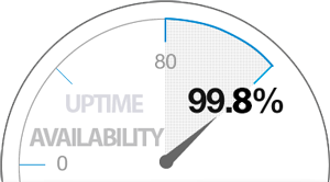 uptime-availability